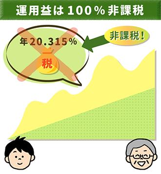 運用益は年20.315%の所得課税が発生しない!