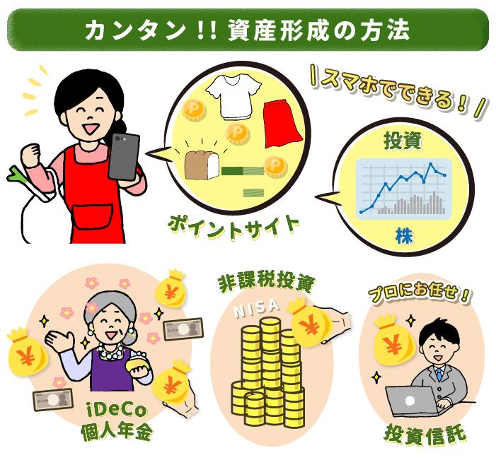 主婦でにできる主産形成方法5つ。1.ポイントサイト2.株3.iDeCo個人年金4.NISA非課税投資5.投資信託