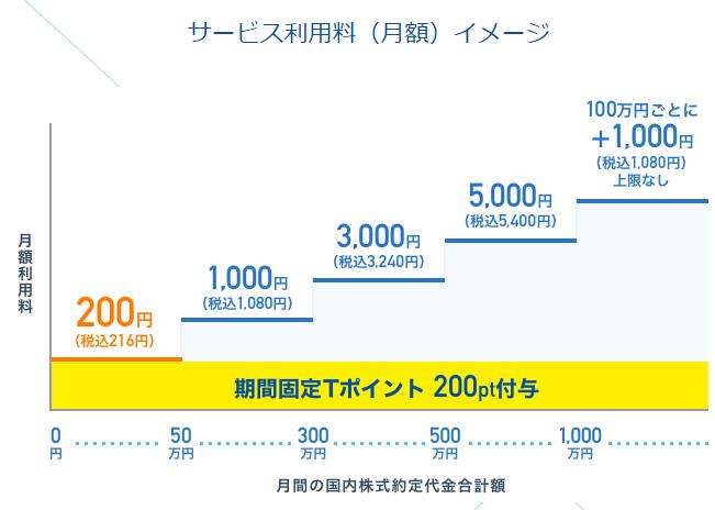 50万円までの取引なら200円でOK!