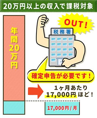 20万円以上収入があれば「副業」とみなされる
