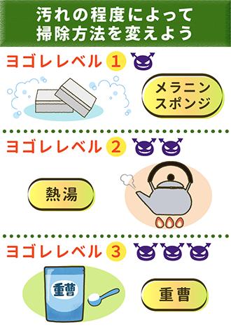 キッチンの汚れはレベルによって掃除方法を変える。レベル1・メラミンスポンジ、レベル2・熱湯につける、レベル3・重曹で漬け置き。