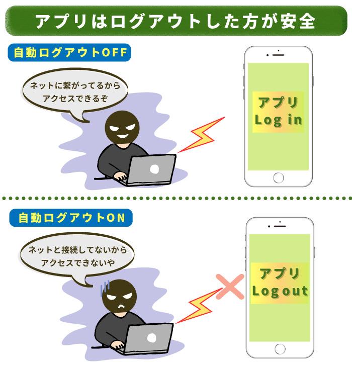 家計簿アプリを使用した後はログアウトしたほうが不正アクセスを防げる