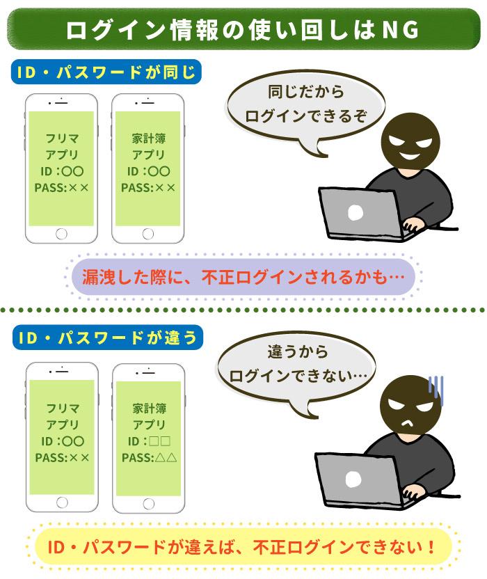 ログイン情報の使いまわしは不正ログインに繋がる!ID,パスワードは変えること!