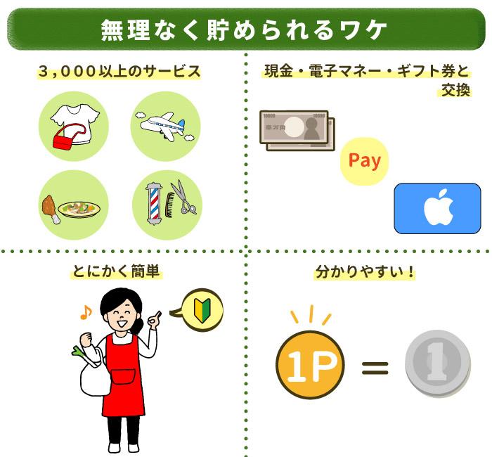 ムリなく貯められるワケは、3,000以上のサービス・現金・複数の電子マネー・ギフト券と交換できる・とにかく簡単・分かりやすいこと