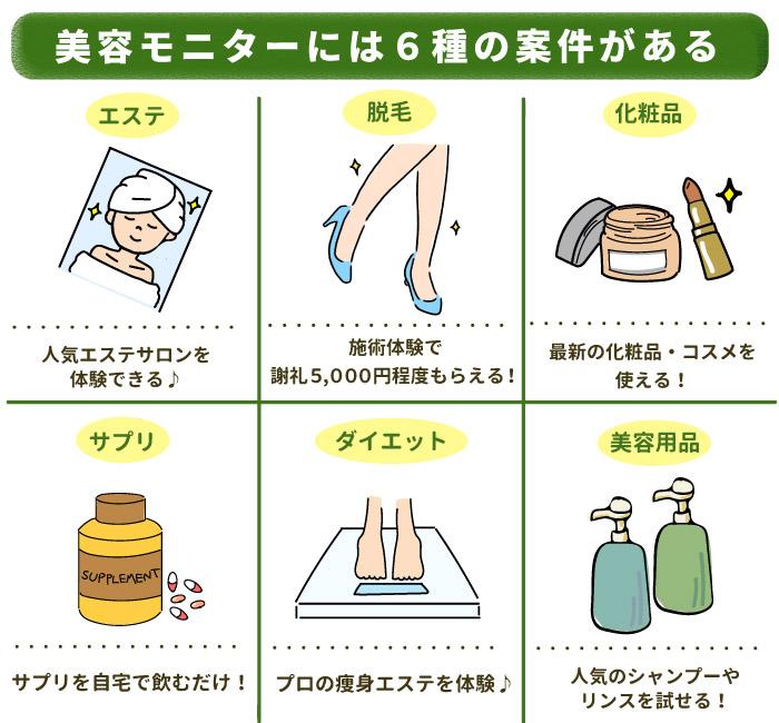 美容モニターには6つの案件があり条件や謝礼が異なる