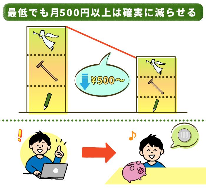 見直しで少なくとも500円はおトクになる!