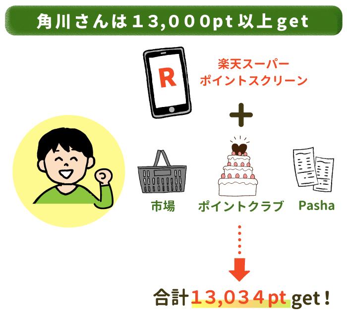 角川さんは合計13,034ポイントゲットしています!