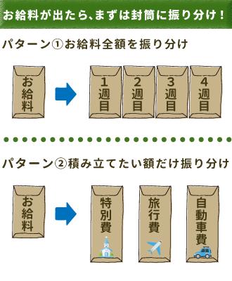 封筒貯金のやり方は2通り。どちらも先取りで分けよう。