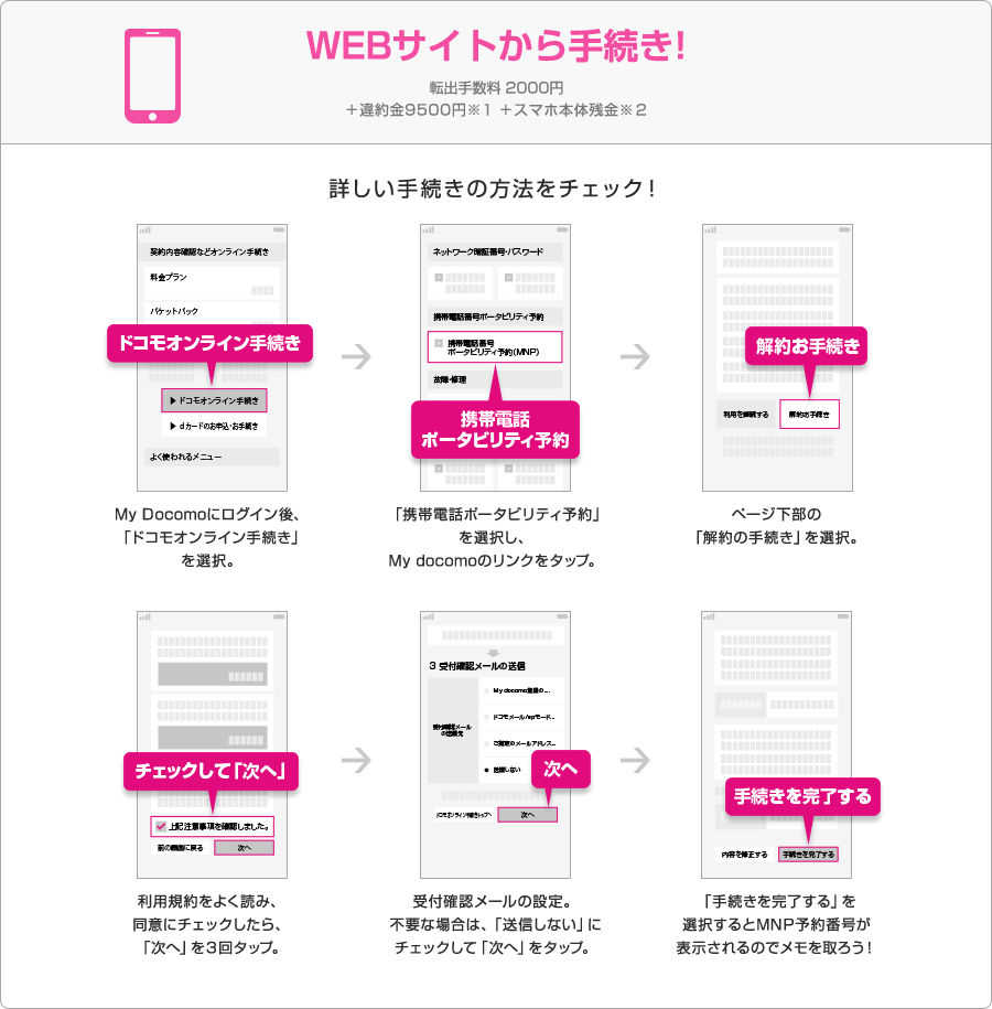 docomoMNP発行手順(新規)